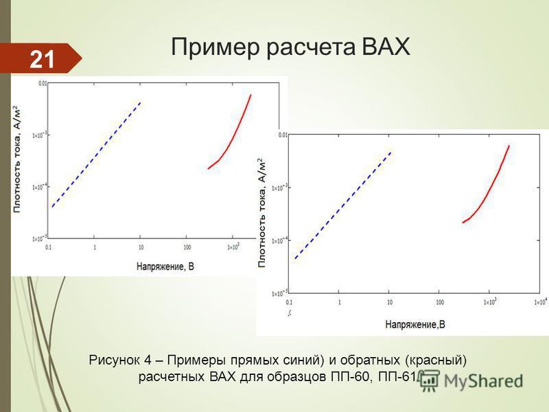 Пример расчета ВАХ Рисунок 4 – Примеры прямых синий) и обратных (красный) расчетных ВАХ для образцов ПП-60, ПП-61 21