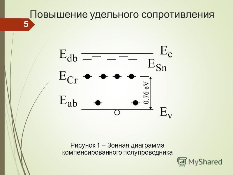 Повышение удельного сопротивления Рисунок 1 – Зонная диаграмма компенсированного полупроводника 5