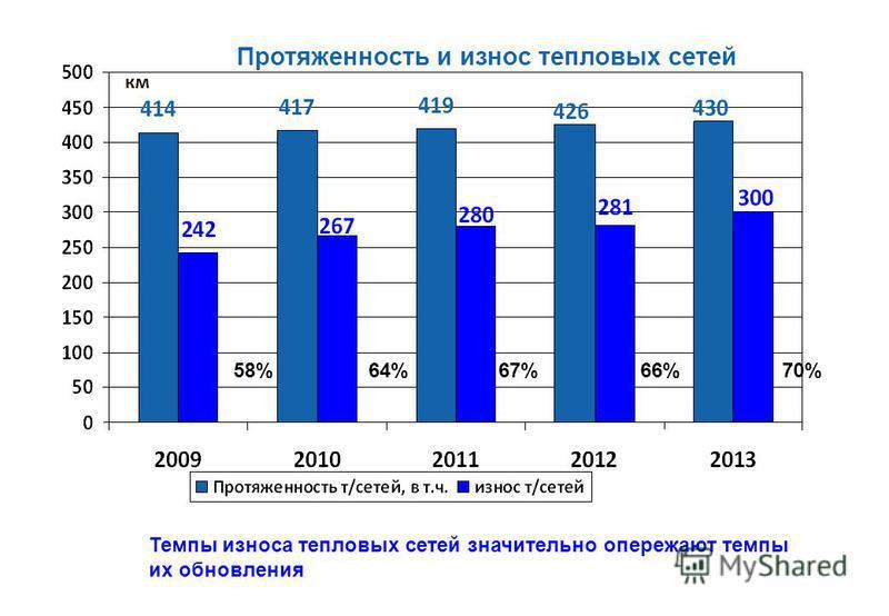 Протяженность и износ тепловых сетей км 58%64%67%66%70% Темпы износа тепловых сетей значительно опережают темпы их обновления