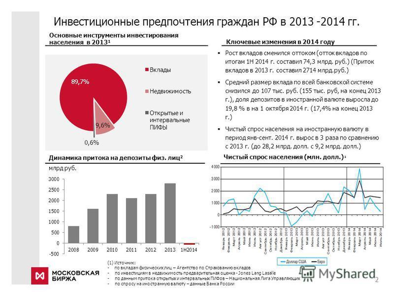 Инвестиционные предпочтения граждан РФ в 2013 -2014 гг. 2 Рост вкладов сменился оттоком (отток вкладов по итогам 1H 2014 г. составил 74,3 млрд. руб.) (Приток вкладов в 2013 г. составил 2714 млрд.руб.) Средний размер вклада по всей банковской системе