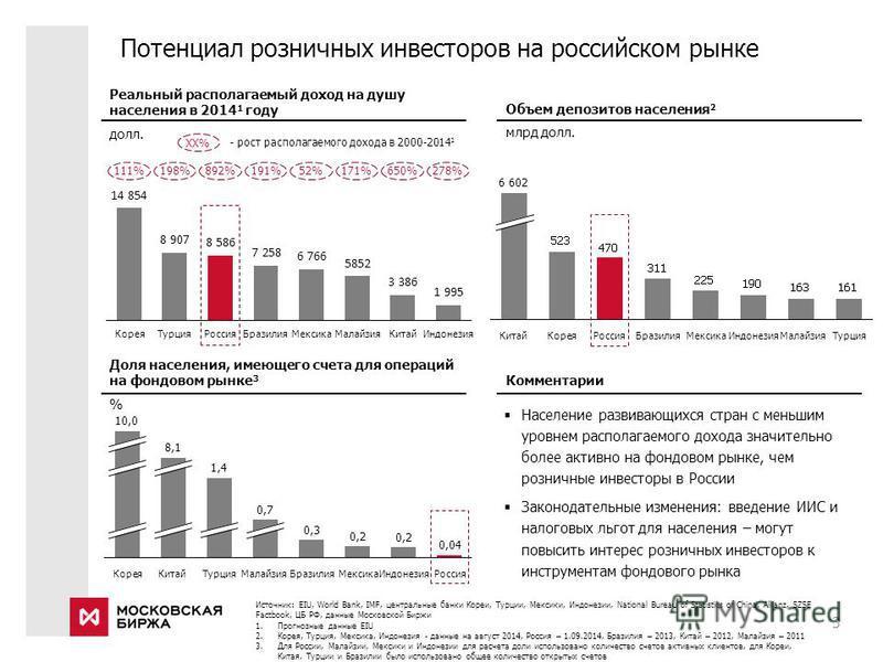 Доля населения, имеющего счета для операций на фондовом рынке 3 % Объем депозитов населения 2 млрд долл. Реальный располагаемый доход на душу населения в 2014 1 году долл. Потенциал розничных инвесторов на российском рынке 3 0,3 Китай Малайзия 0,7 Ту
