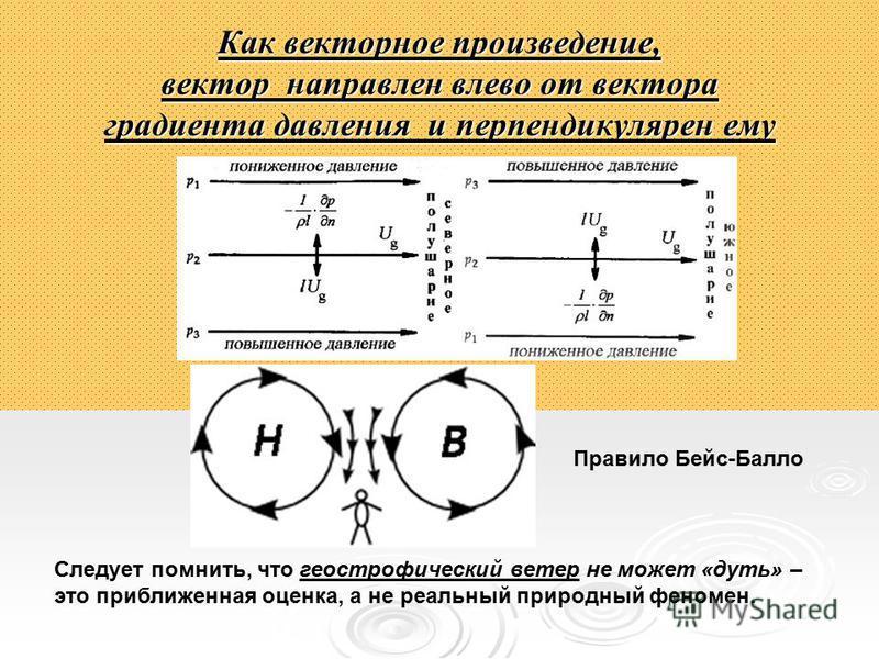 Как векторное произведение, вектор направлен влево от вектора градиента давления и перпендикулярен ему Следует помнить, что геострофический ветер не может «дуть» – это приближенная оценка, а не реальный природный феномен. Правило Бейс-Балло