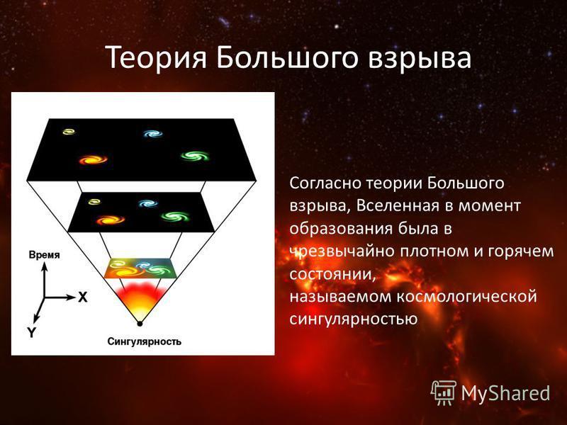 Теория Большого взрыва Согласно теории Большого взрыва, Вселенная в момент образования была в чрезвычайно плотном и горячем состоянии, называемом космологической сингулярностью
