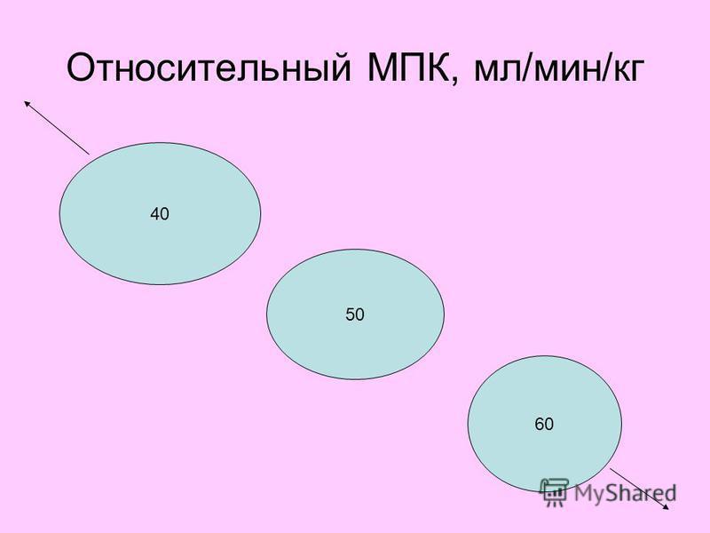 Относительный МПК, мл/мин/кг 40 50 60