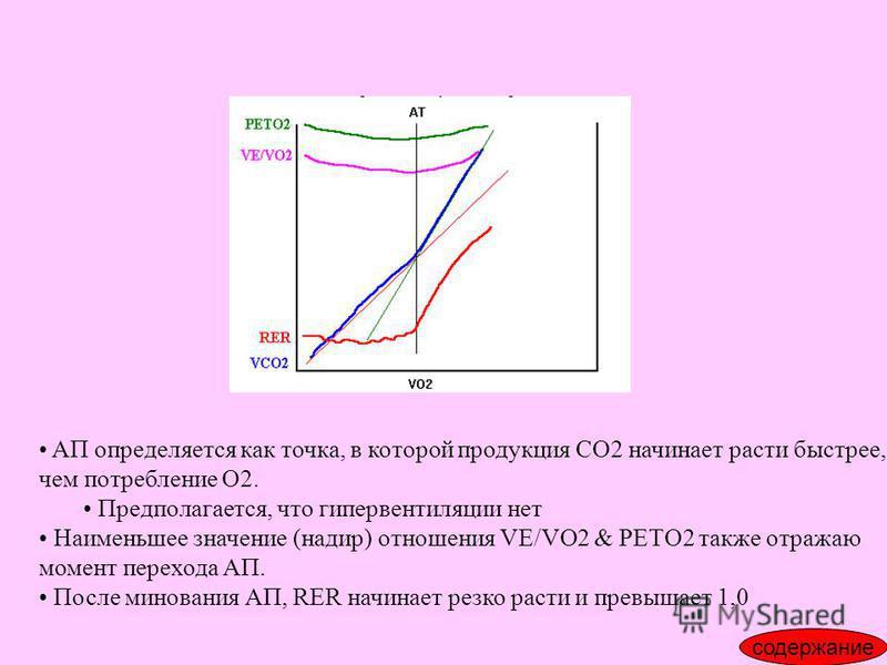 AП определяется как точка, в которой продукция CO2 начинает расти быстрее, чем потребление О2. Предполагается, что гипервентиляции нет Наименьшее значение (надир) отношения VE/VO2 & PETO2 также отражаю момент перехода АП. После минования АП, RER начи