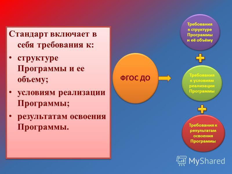 Стандарт включает в себя требования к: структуре Программы и ее объему; условиям реализации Программы; результатам освоения Программы. Стандарт включает в себя требования к: структуре Программы и ее объему; условиям реализации Программы; результатам