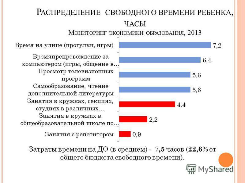 Р АСПРЕДЕЛЕНИЕ СВОБОДНОГО ВРЕМЕНИ РЕБЕНКА, ЧАСЫ М ОНИТОРИНГ ЭКОНОМИКИ ОБРАЗОВАНИЯ, 2013 Высшая школа экономики, Москва, 2014 Затраты времени на ДО (в среднем) - 7,5 часов ( 22,6 % от общего бюджета свободного времени).
