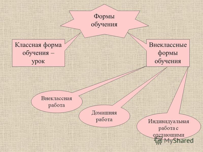 Методическая система обучения Методы обучения Средства обучения Цели обучения Содержание обучения Формы организации обучения