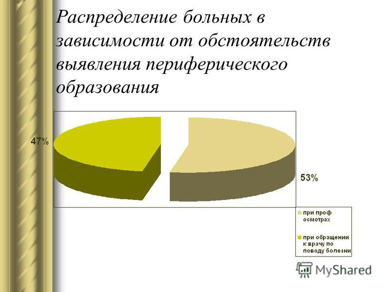 Распределение больных в зависимости от обстоятельств выявления периферического образования