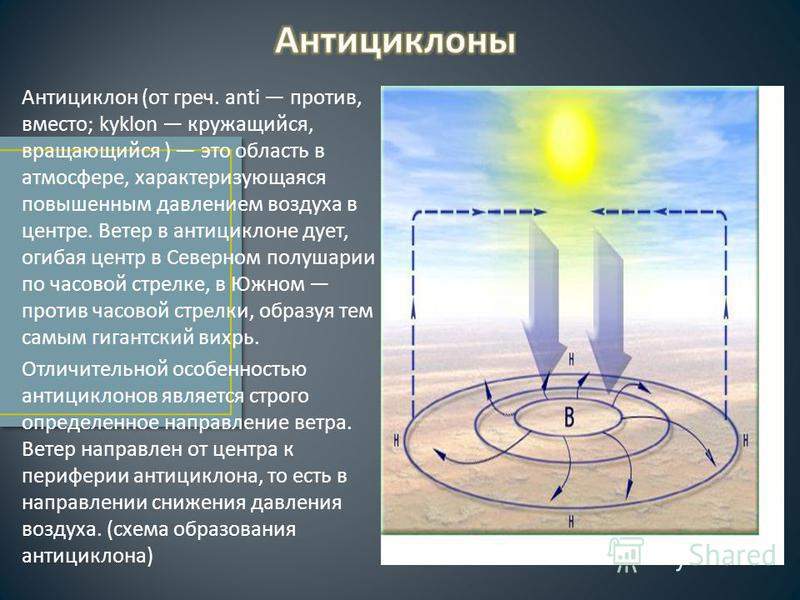 Антициклон ( от греч. anti против, вместо ; kyklon кружащийся, вращающийся ) это область в атмосфере, характеризующаяся повышенным давлением воздуха в центре. Ветер в антициклоне дует, огибая центр в Северном полушарии по часовой стрелке, в Южном про