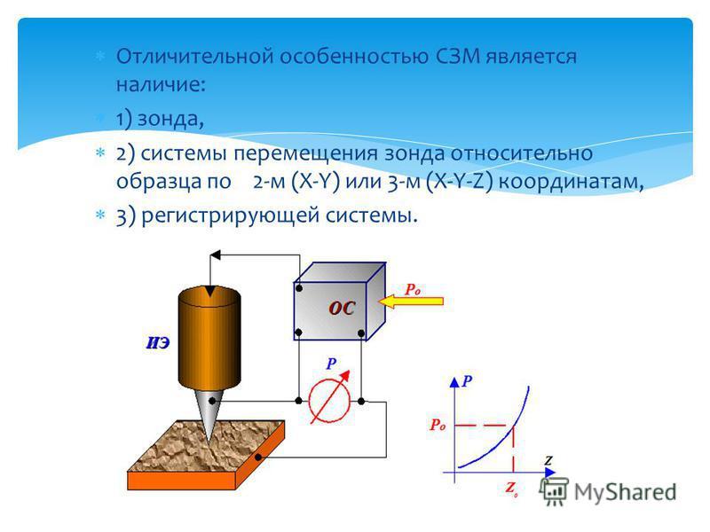 Отличительной особенностью СЗМ является наличие: 1) зонда, 2) системы перемещения зонда относительно образца по 2-м (X-Y) или 3-м (X-Y-Z) координатам, 3) регистрирующей системы.