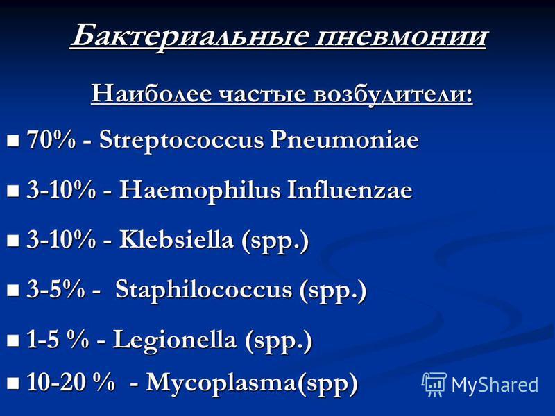 Бактериальные пневмонии Наиболее частые возбудители: Наиболее частые возбудители: 70% - Streptococcus Pneumoniae 70% - Streptococcus Pneumoniae 3-10% - Haemophilus Influenzae 3-10% - Haemophilus Influenzae 3-10% - Klebsiella (spp.) 3-10% - Klebsiella