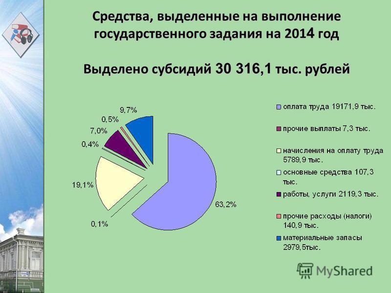 Средства, выделенные на выполнение государственного задания на 201 4 год Выделено субсидий 30 316,1 тыс. рублей
