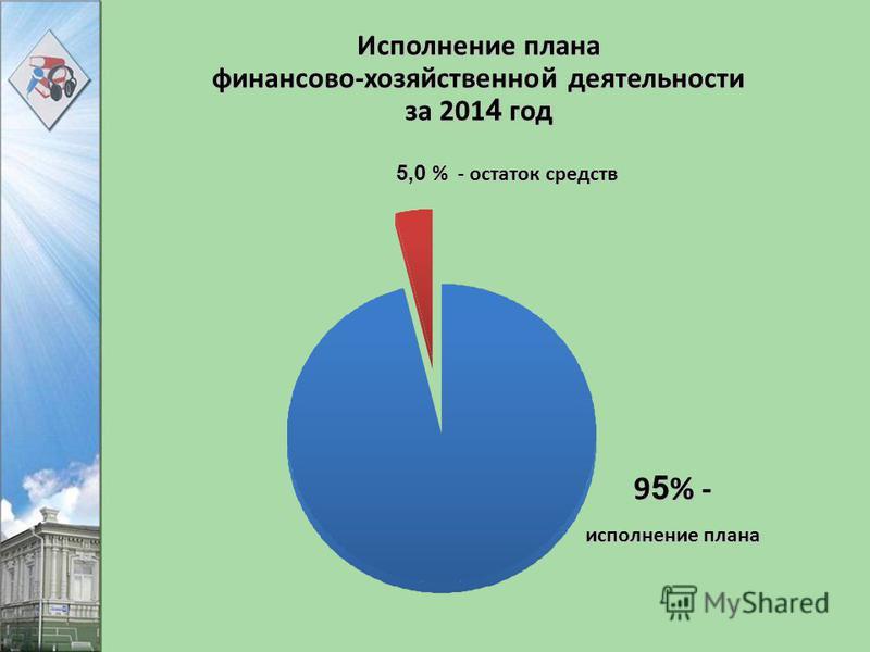 Исполнение плана финансово-хозяйственной деятельности за 201 4 год 9 5 % - исполнение плана 5,0 % - остаток средств