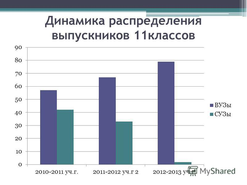 Динамика распределения выпускников 11 классов