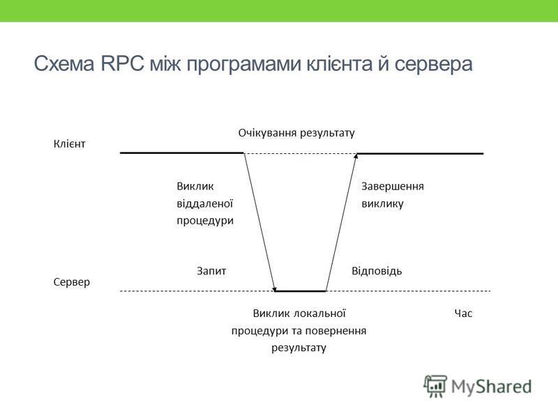 Схема RPC між програмами клієнта й сервера Очікування результату Клієнт Сервер ЗапитВідповідь Виклик віддаленої процедури Завершення виклику Виклик локальної процедури та повернення результату Час