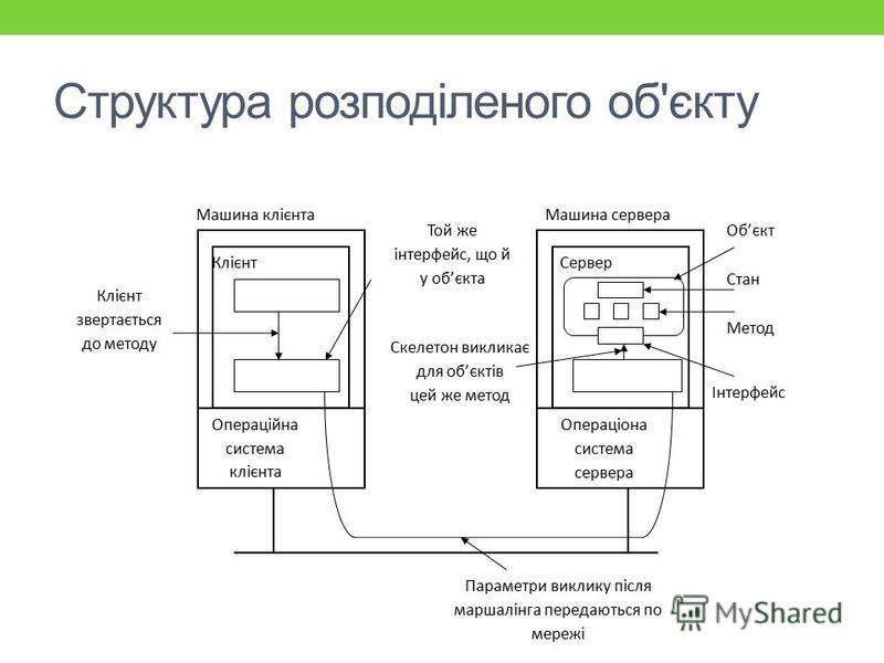 Структура розподіленого об'єкту Клієнт звертається до методу Той же інтерфейс, що й у обєкта Скелетон викликає для обєктів цей же метод Операціона система сервера Операційна система клієнта Інтерфейс Метод Стан Обєкт Машина сервераМашина клієнта Кліє