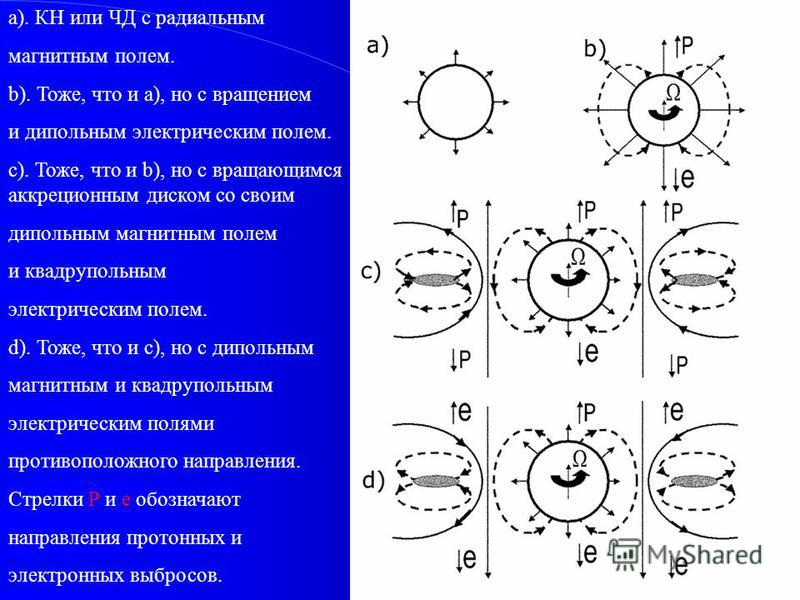 a). КН или ЧД с радиальным магнитным полем. b). Тоже, что и a), но с вращением и дипольным электрическим полем. c). Тоже, что и b), но с вращающимся аккреционным диском со своим дипольным магнитным полем и квадрупольным электрическим полем. d). Тоже,