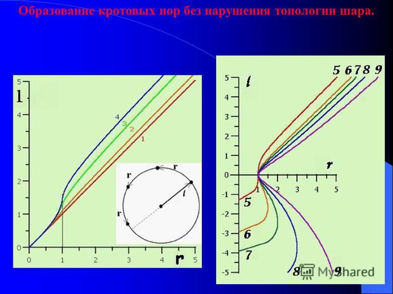 Образование кротовых нор без нарушения топологии шара.