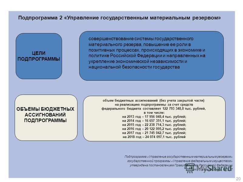 Подпрограмма «Управление государственным материальным резервом» государственной программы «Управление федеральным имуществом» утверждена постановлением Правительства Российской Федерации от 15 апреля 2014 г. 327 20 Подпрограмма 2 «Управление государс