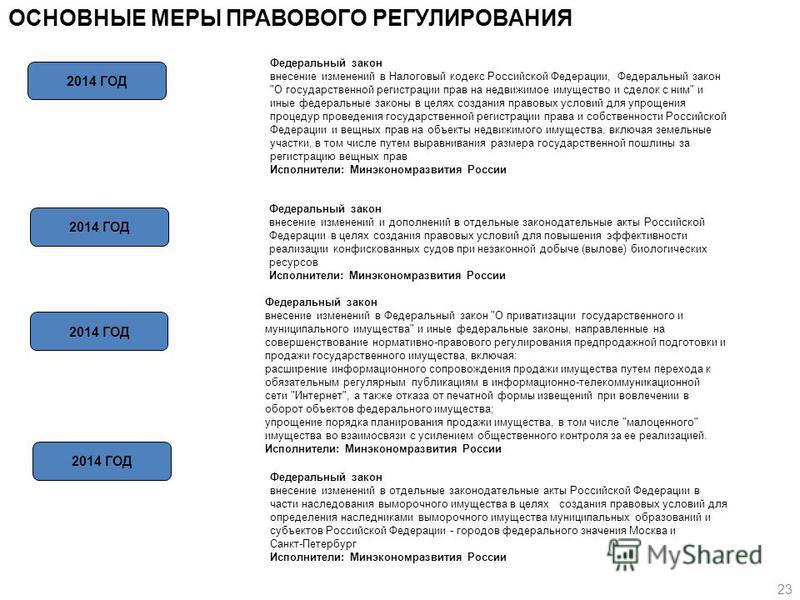 ОСНОВНЫЕ МЕРЫ ПРАВОВОГО РЕГУЛИРОВАНИЯ 2014 ГОД Федеральный закон внесение изменений в Налоговый кодекс Российской Федерации, Федеральный закон
