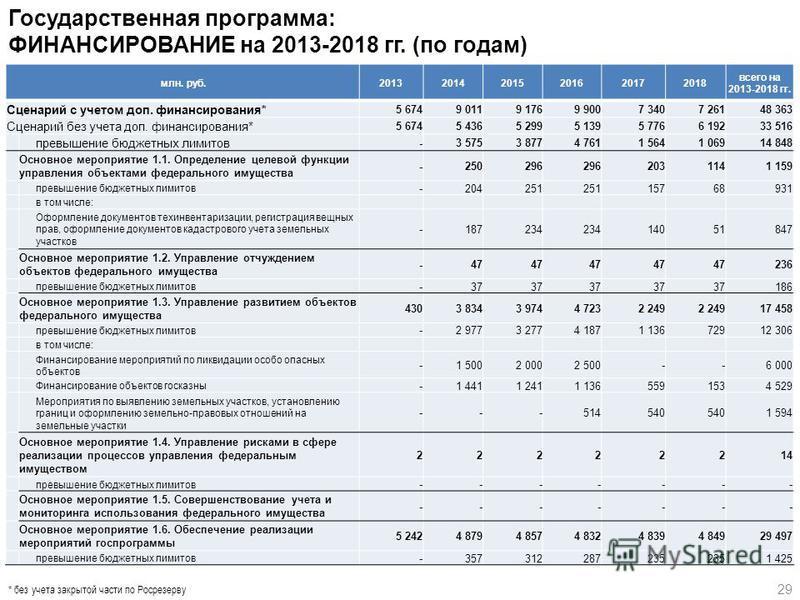 29 Государственная программа: ФИНАНСИРОВАНИЕ на 2013-2018 гг. (по годам) * без учета закрытой части по Росрезерву млн. руб.201320142015201620172018 всего на 2013-2018 гг. Сценарий с учетом доп. финансирования* 5 674 9 011 9 176 9 900 7 340 7 261 48 3