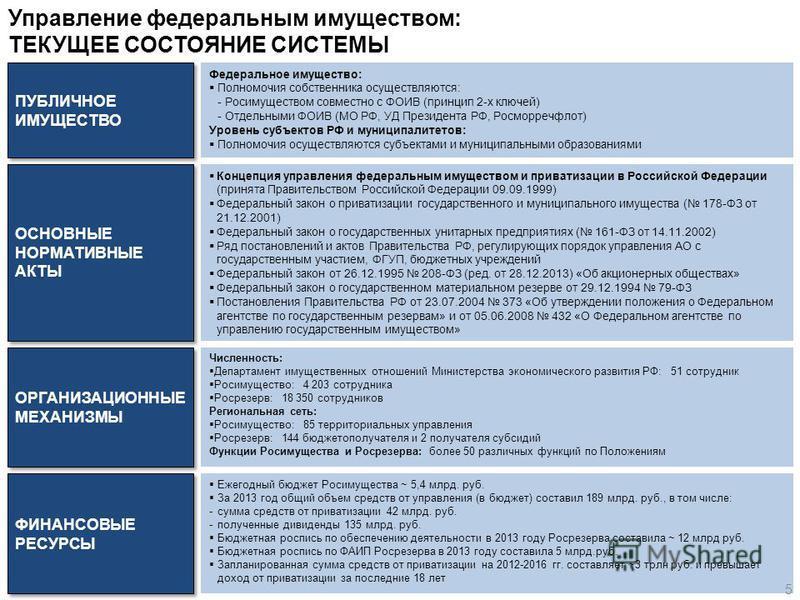 Ежегодный бюджет Росимущества ~ 5,4 млрд. руб. За 2013 год общий объем средств от управления (в бюджет) составил 189 млрд. руб., в том числе: -сумма средств от приватизации 42 млрд. руб. -полученные дивиденды 135 млрд. руб. Бюджетная роспись по обесп