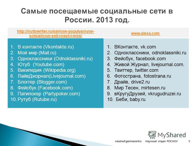 http://nuttywriter.ru/samyye-populyarnyye- sotsialnyye-seti-rossii-i-mira/ www.alexa.com www.alexa.com 1. В контакте (Vkontakte.ru) 2. Мой мир (Mail.ru) 3. Одноклассники (Odnoklassniki.ru) 4. Ютуб (Youtube.com) 5. Википедия (Wikipedia.org) 6.Лайв Джо