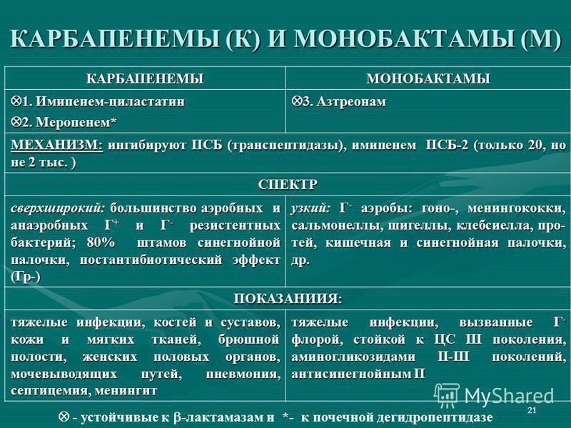 21 КАРБАПЕНЕМЫ (К) И МОНОБАКТАМЫ (М) КАРБАПЕНЕМЫМОНОБАКТАМЫ 1. Имипенем-циластатин 1. Имипенем-циластатин 2. Меропенем* 2. Меропенем* 3. Азтреонам 3. Азтреонам МЕХАНИЗМ: ингибируют ПСБ (транспептидазы), имипенем ПСБ-2 (только 20, но не 2 тыс. ) СПЕКТ