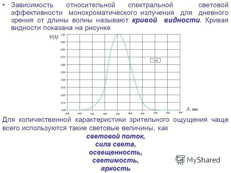 кривой видности Зависимость относительной спектральной световой эффективности монохроматического излучения для дневного зрения от длины волны называют кривой видности. Кривая видности показана на рисунке Для количественной характеристики зрительного