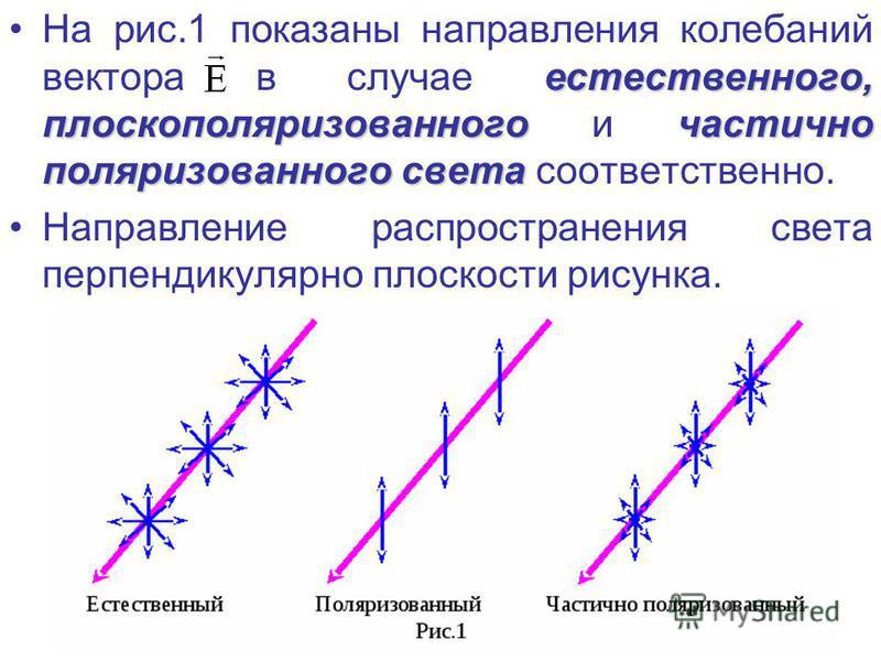 естественного, плоскополяризованного частично поляризованного света На рис.1 показаны направления колебаний вектора в случае естественного, плоскополяризованного и частично поляризованного света соответственно. Направление распространения света перпе