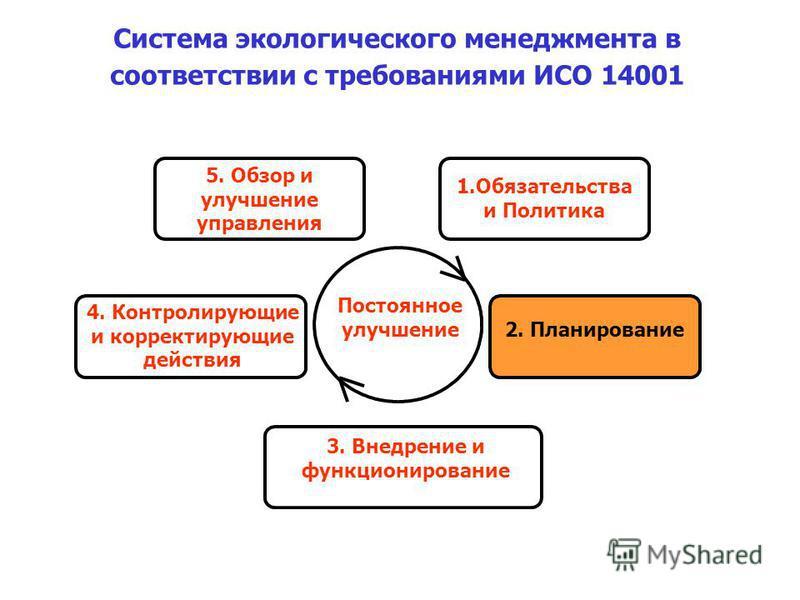 4. Контролирующие и корректирующие действия 1. Обязательства и Политика 5. Обзор и улучшение управления 3. Внедрение и функционирование Постоянное улучшение 2. Планирование Система экологического менеджмента в соответствии с требованиями ИСО 14001