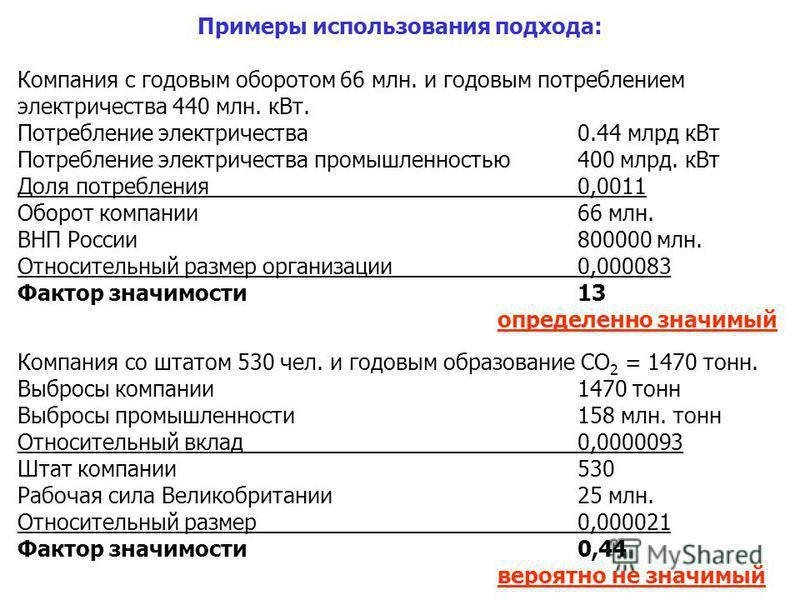 Примеры использования подхода: Компания с годовым оборотом 66 млн. и годовым потреблением электричества 440 млн. к Вт. Потребление электричества 0.44 млрд к Вт Потребление электричества промышленностью 400 млрд. к Вт Доля потребления 0,0011 Оборот ко
