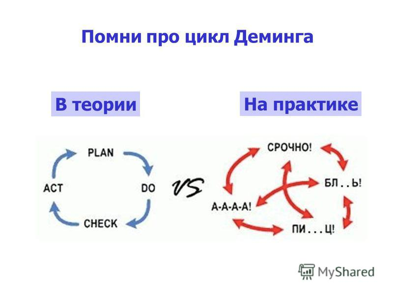 Помни про цикл Деминга В теории На практике