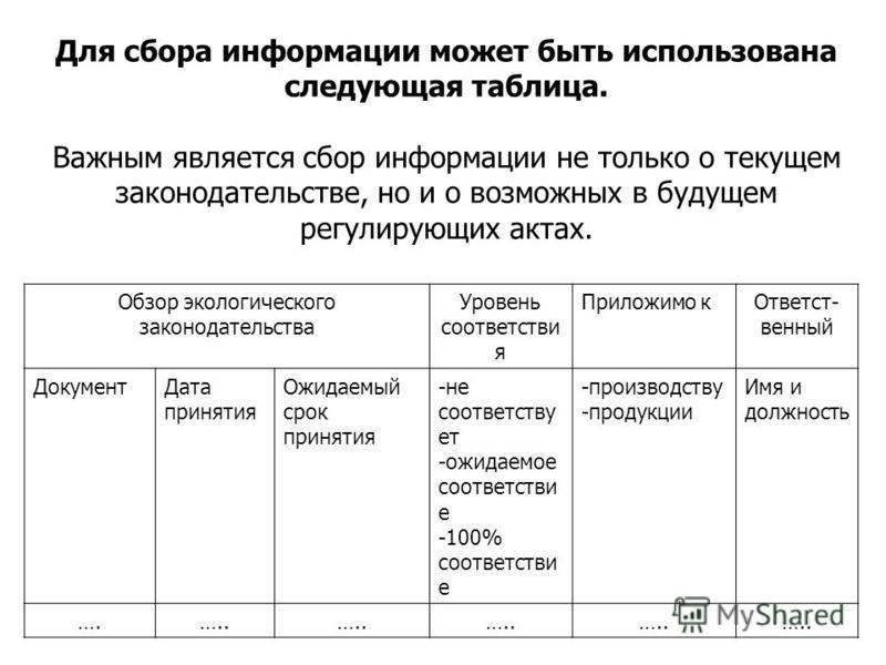 Для сбора информации может быть использована следующая таблица. Важным является сбор информации не только о текущем законодательстве, но и о возможных в будущем регулирующих актах. Обзор экологического законодательства Уровень соответстви я Приложимо