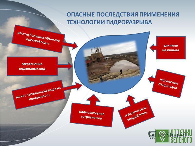 расход больших объемов пресной воды вынос зараженной воды на поверхность радиоактивное загрязнение сейсмическое воздействие влияние на климат ОПАСНЫЕ ПОСЛЕДСТВИЯ ПРИМЕНЕНИЯ ТЕХНОЛОГИИ ГИДРОРАЗРЫВА загрязнение подземных вод нарушение ландшафта