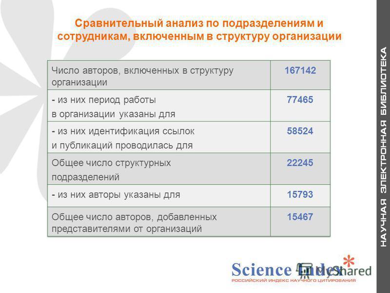 28 Сравнительный анализ по подразделениям и сотрудникам, включенным в структуру организации