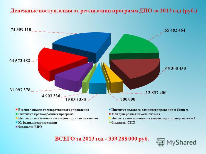 Денежные поступления от реализации программ ДПО за 2013 год (руб.) ВСЕГО за 2013 год - 339 288 000 руб.