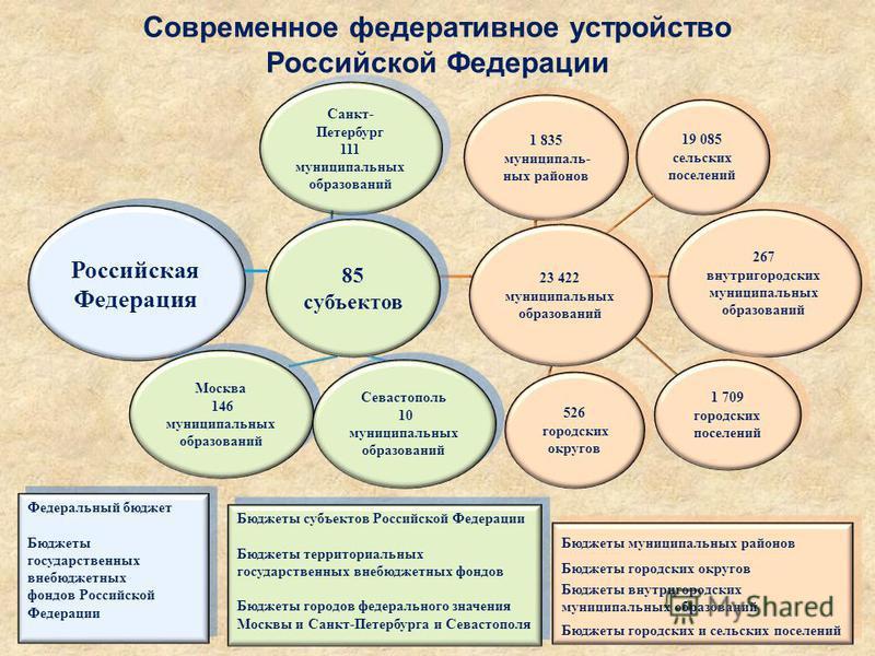 Современное федеративное устройство Российской Федерации Федеральный бюджет Бюджеты государственных внебюджетных фондов Российской Федерации Федеральный бюджет Бюджеты государственных внебюджетных фондов Российской Федерации Бюджеты субъектов Российс