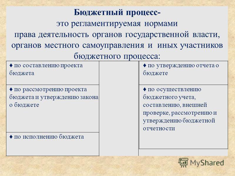 Бюджетный процесс- это регламентируемая нормами права деятельность органов государственной власти, органов местного самоуправления и иных участников бюджетного процесса: по составлению проекта бюджета по утверждению отчета о бюджете по рассмотрению п