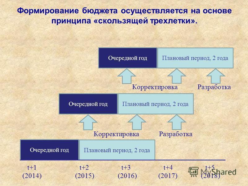 Очередной год Плановый период, 2 года t+1 t+2 t+3 t+4 t+5 (2014) (2015) (2016) (2017) (2018) Корректировка Разработка Очередной год Плановый период, 2 года Корректировка Разработка Плановый период, 2 года Очередной год Формирование бюджета осуществля