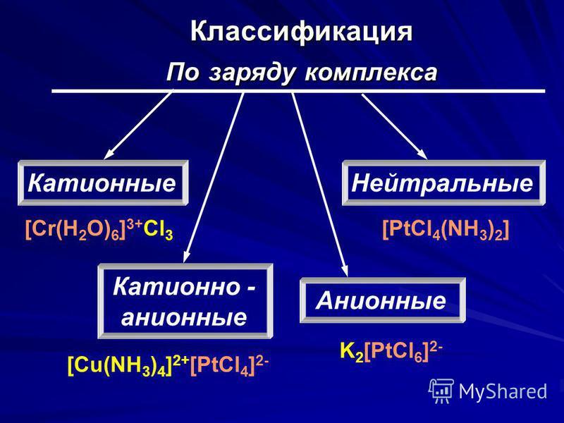 Классификация По заряду комплекса Катионные Катионно - анионные Нейтральные Анионные [Cr(H 2 O) 6 ] 3+ Cl 3 [PtCl 4 (NH 3 ) 2 ] K 2 [PtCl 6 ] 2- [Cu(NH 3 ) 4 ] 2+ [PtCl 4 ] 2-