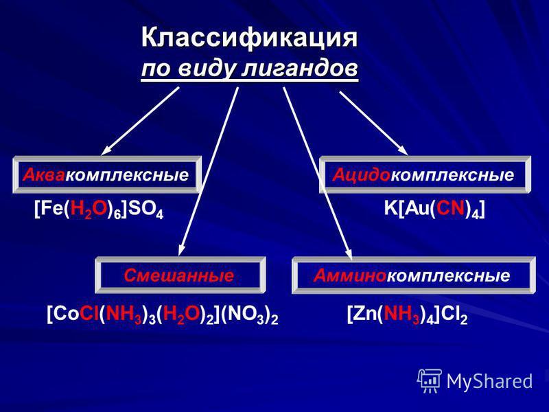Классификация по виду лигандов Аквакомплексные Смешанные Ацидокомплексные Амминокомплексные [Fe(H 2 O) 6 ]SO 4 K[Au(CN) 4 ] [Zn(NH 3 ) 4 ]Cl 2 [CoCl(NH 3 ) 3 (H 2 O) 2 ](NO 3 ) 2