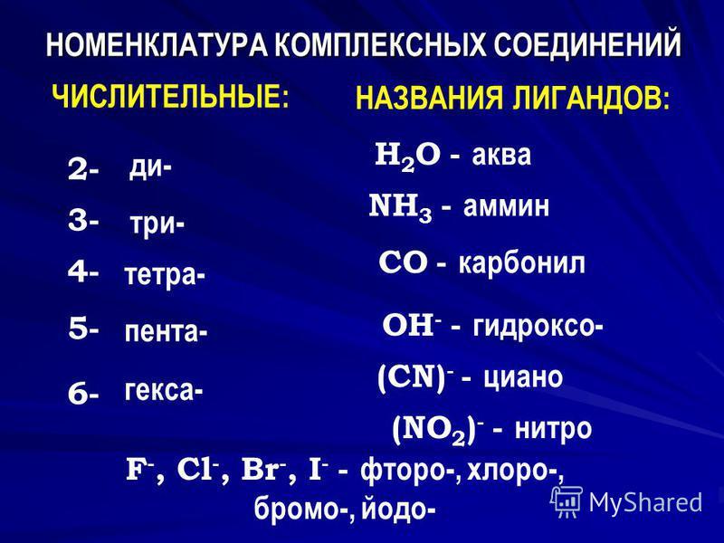 НОМЕНКЛАТУРА КОМПЛЕКСНЫХ СОЕДИНЕНИЙ 2- 4- 3- 5- 6- ди- три- тетра- пента- гекса- ЧИСЛИТЕЛЬНЫЕ: НАЗВАНИЯ ЛИГАНДОВ: H 2 O - аква NH 3 - амин СO - карбонил OН - - гидроксо- (СN) - - циано F -, Cl -, Br -, I - - фтора-, хлор-, брома-, йодо- (NO 2 ) - - н