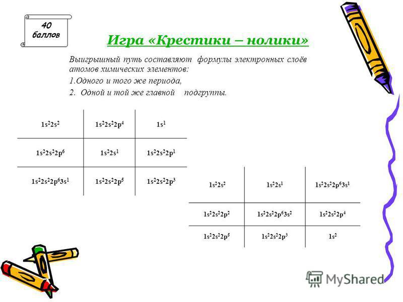 Игра «Крестики – нолики» Выигрышный путь составляют формулы электронных слоёв атомов химических элементов: 1. Одного и того же периода, 2. Одной и той же главной подгруппы. 1s 2 2s 2 1s 2 2s 2 2p 4 1s 1 1s 2 2s 2 2p 6 1s 2 2s 1 1s 2 2s 2 2p 1 1s 2 2s