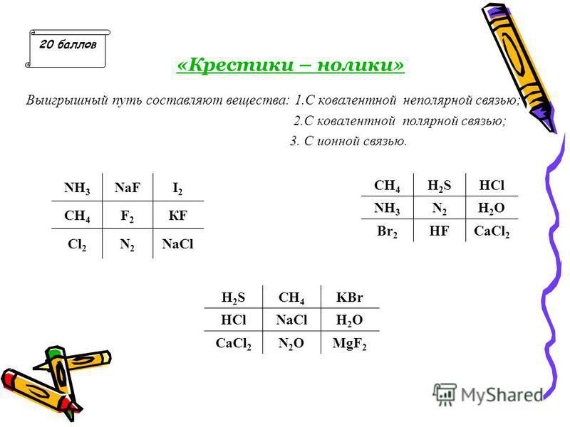 «Крестики – нолики» Выигрышный путь составляют вещества: 1. С ковалентной неполярной связью; 2. С ковалентной полярной связью; 3. С ионной связью. CH 4 H2SH2SHCl NH 3 N2N2 H2OH2O Br 2 HFCaCl 2 20 баллов H2SH2SCH 4 KBr HClNaClH2OH2O CaCl 2 N2ON2OMgF 2