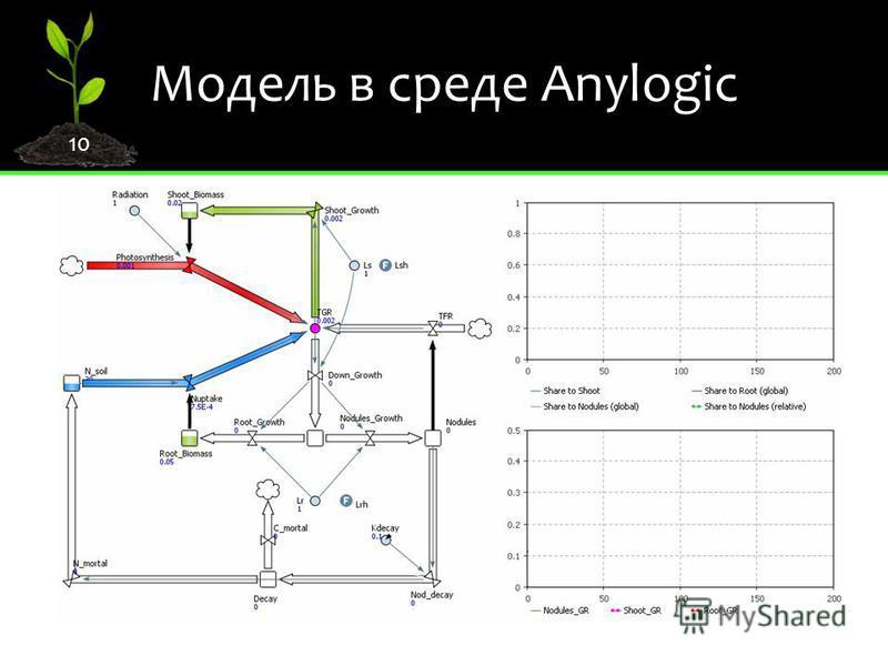 10 Модель в среде Anylogic