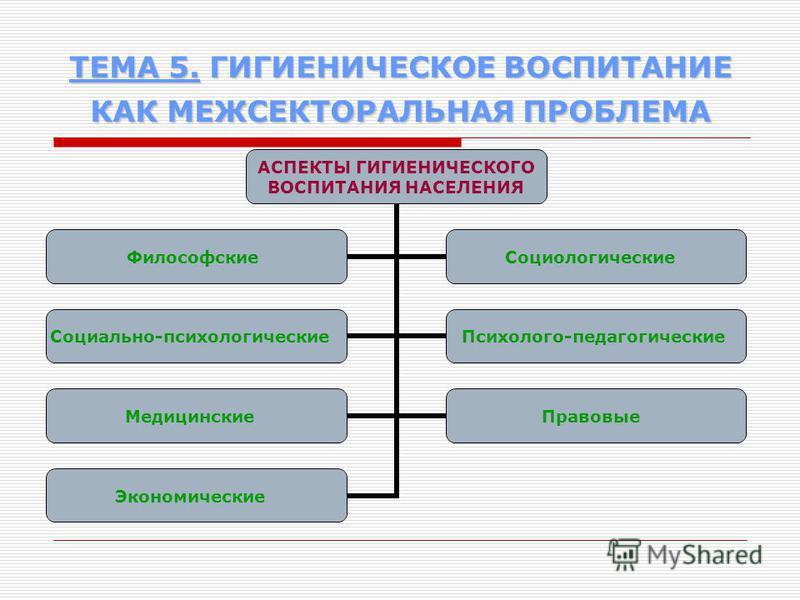 ТЕМА 5. ГИГИЕНИЧЕСКОЕ ВОСПИТАНИЕ КАК МЕЖСЕКТОРАЛЬНАЯ ПРОБЛЕМА АСПЕКТЫ ГИГИЕНИЧЕСКОГО ВОСПИТАНИЯ НАСЕЛЕНИЯ Философские Социологические Социально- психологические Психолого- педагогические Медицинские Правовые Экономические
