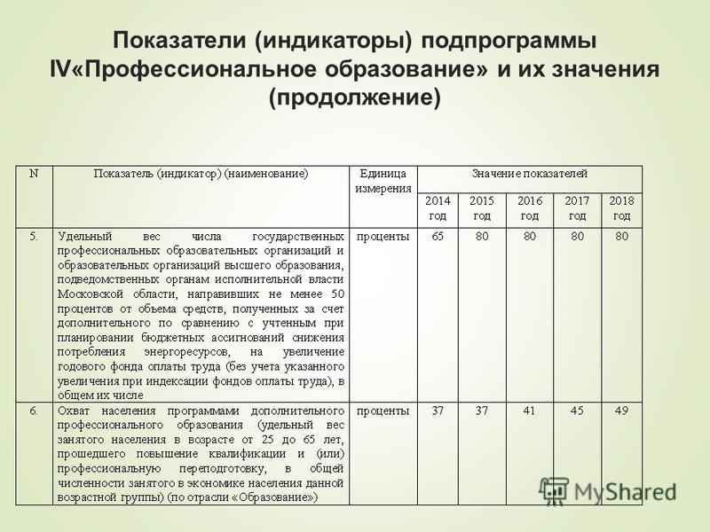 Показатели (индикаторы) подпрограммы IV«Профессиональное образование» и их значения (продолжение)
