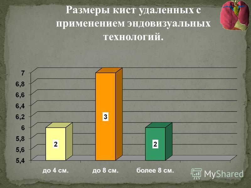 Размеры кист удаленных с применением эндовизуальных технологий.